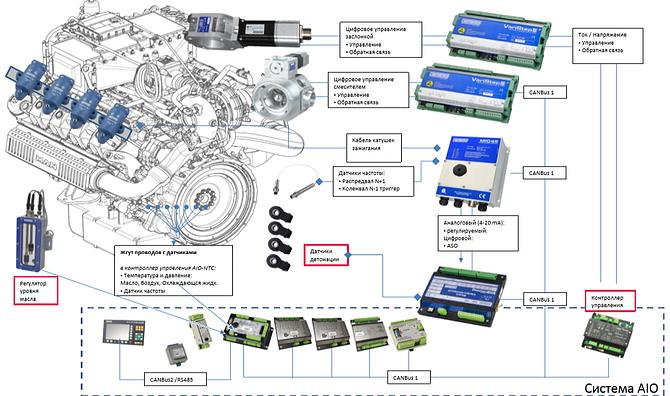 Motortech система управления газопоршневой установкой КГПУ MAN