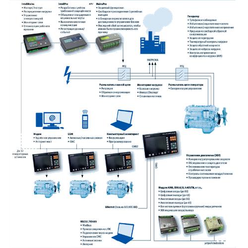 Система управления AIO-NTC