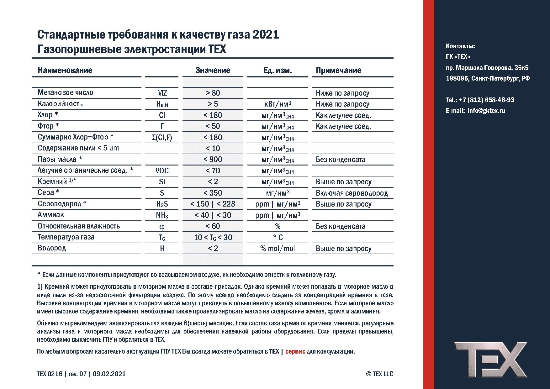 ТЕХ - стандартные требования к качеству газа 2021